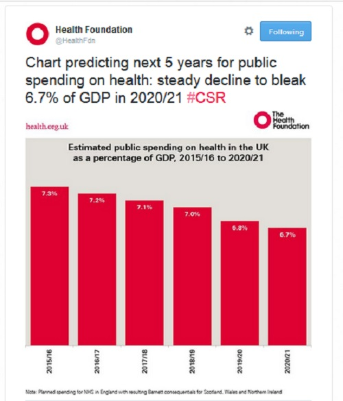 The Health Foundation: graph showing decline in government spending on health