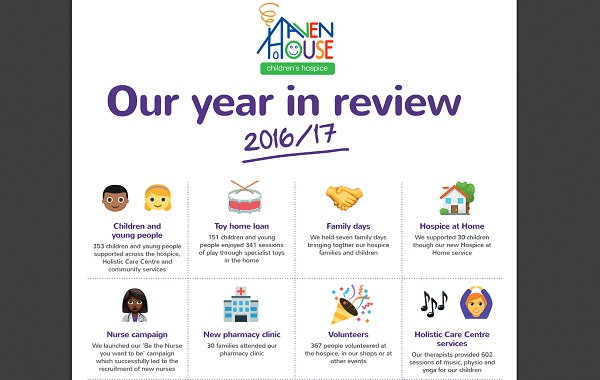 Haven House Children's Hospice emoji review which uses graphics to illustrate their impact stats
