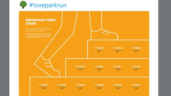 Infographic from ParkRun's tweet showing average finish times