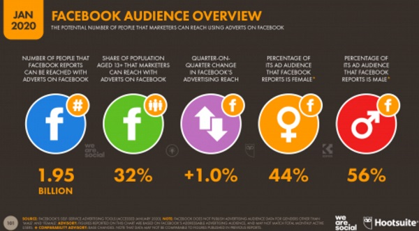 Infographic showing use of Facebook by audience