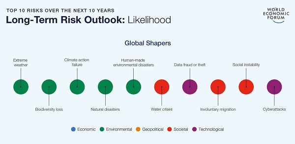 wef top ten risks over the next ten years