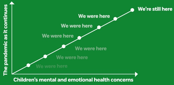 NSPCC graph showing that during the pandemic and resulting increase in impact on children's health, NSPCC was still there to support them